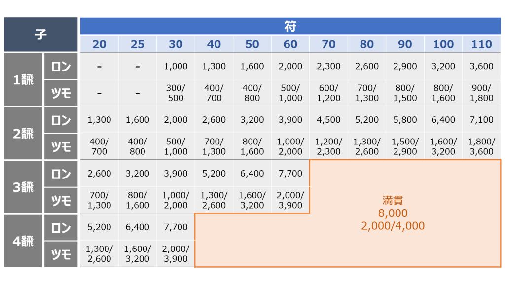麻雀の点数表【子】