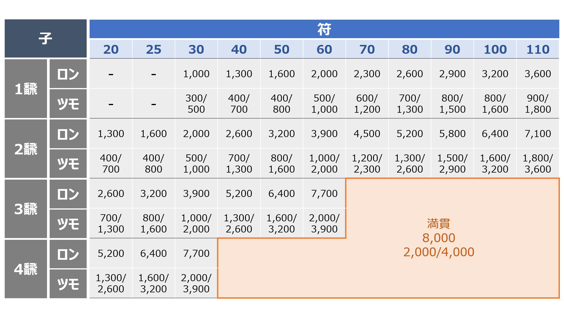 麻雀の点数表