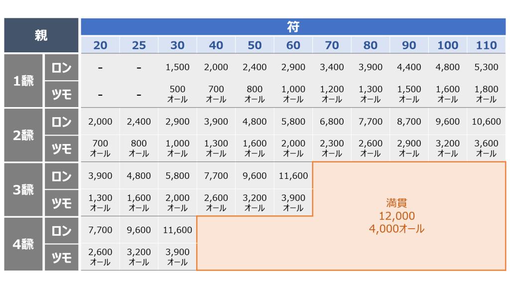 麻雀の点数表【親】