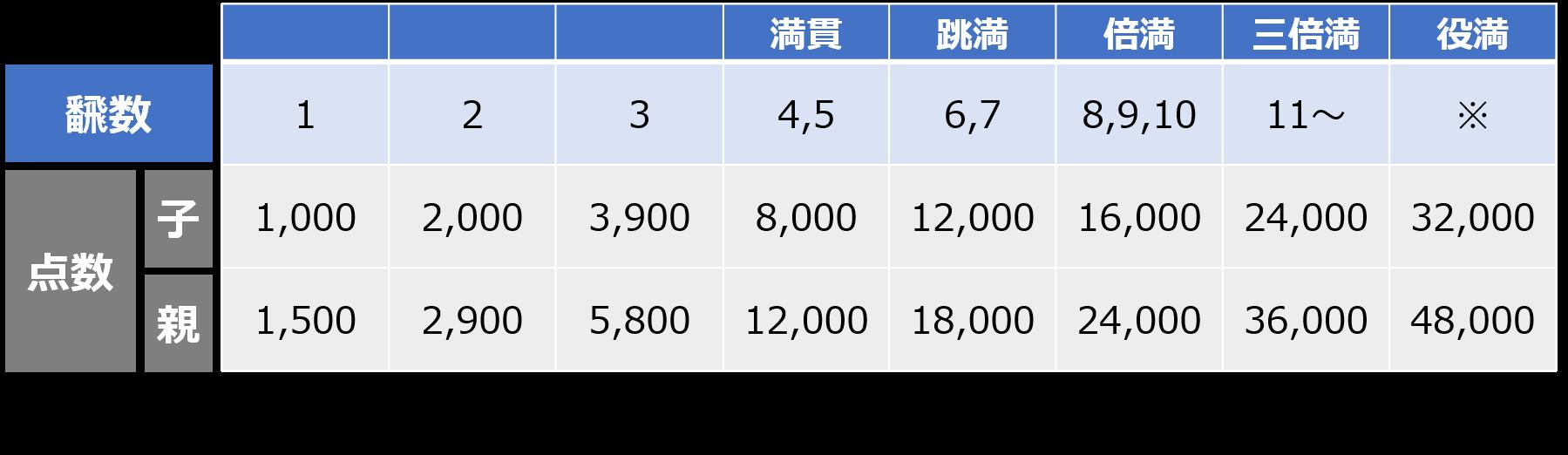 手点数のイメージ