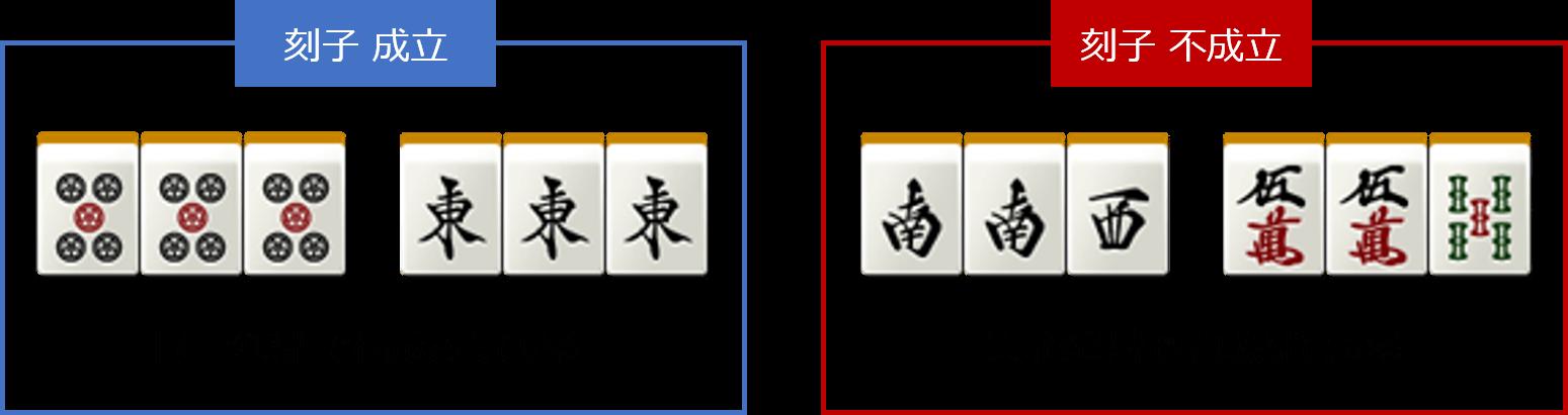 刻子(コーツ)の説明
