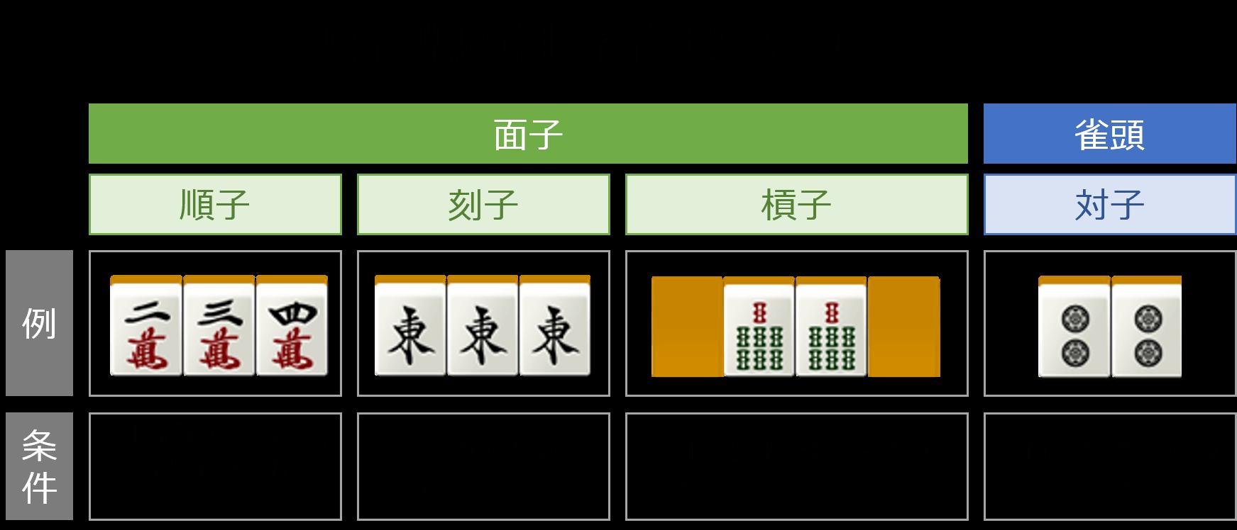 麻雀牌の組み合わせの種類