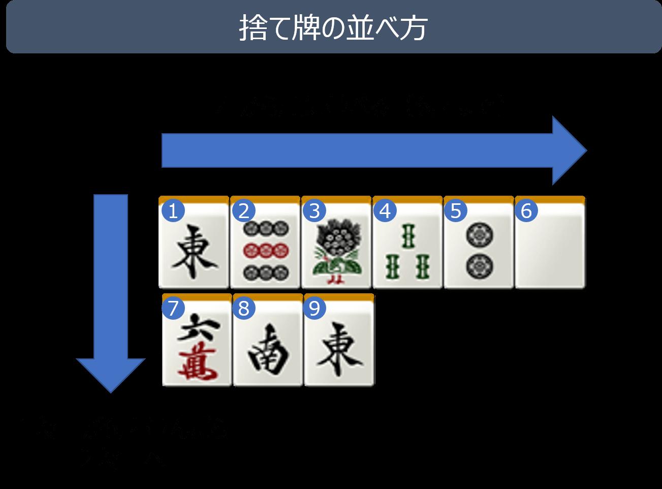 捨て牌の並べ方