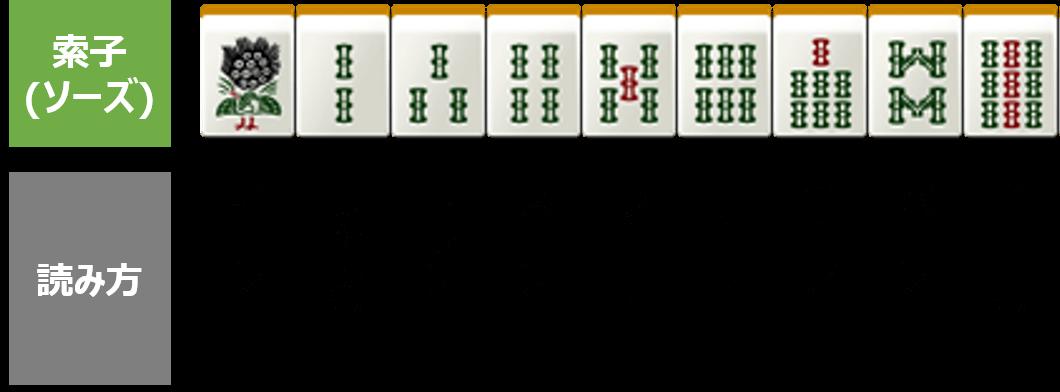 索子(ソーズ)の種類