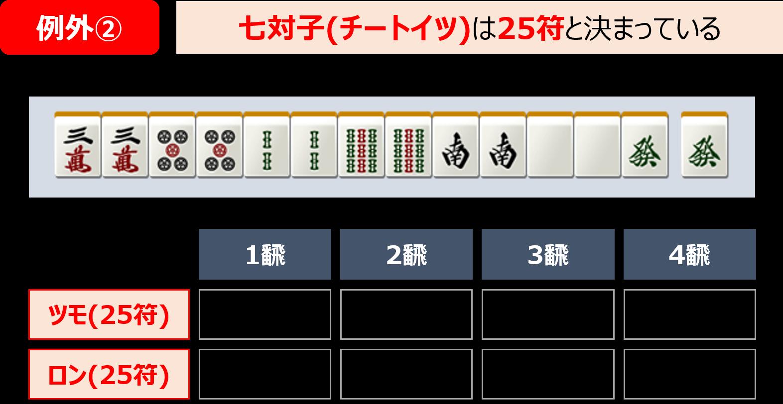 符計算の例外②、七対子