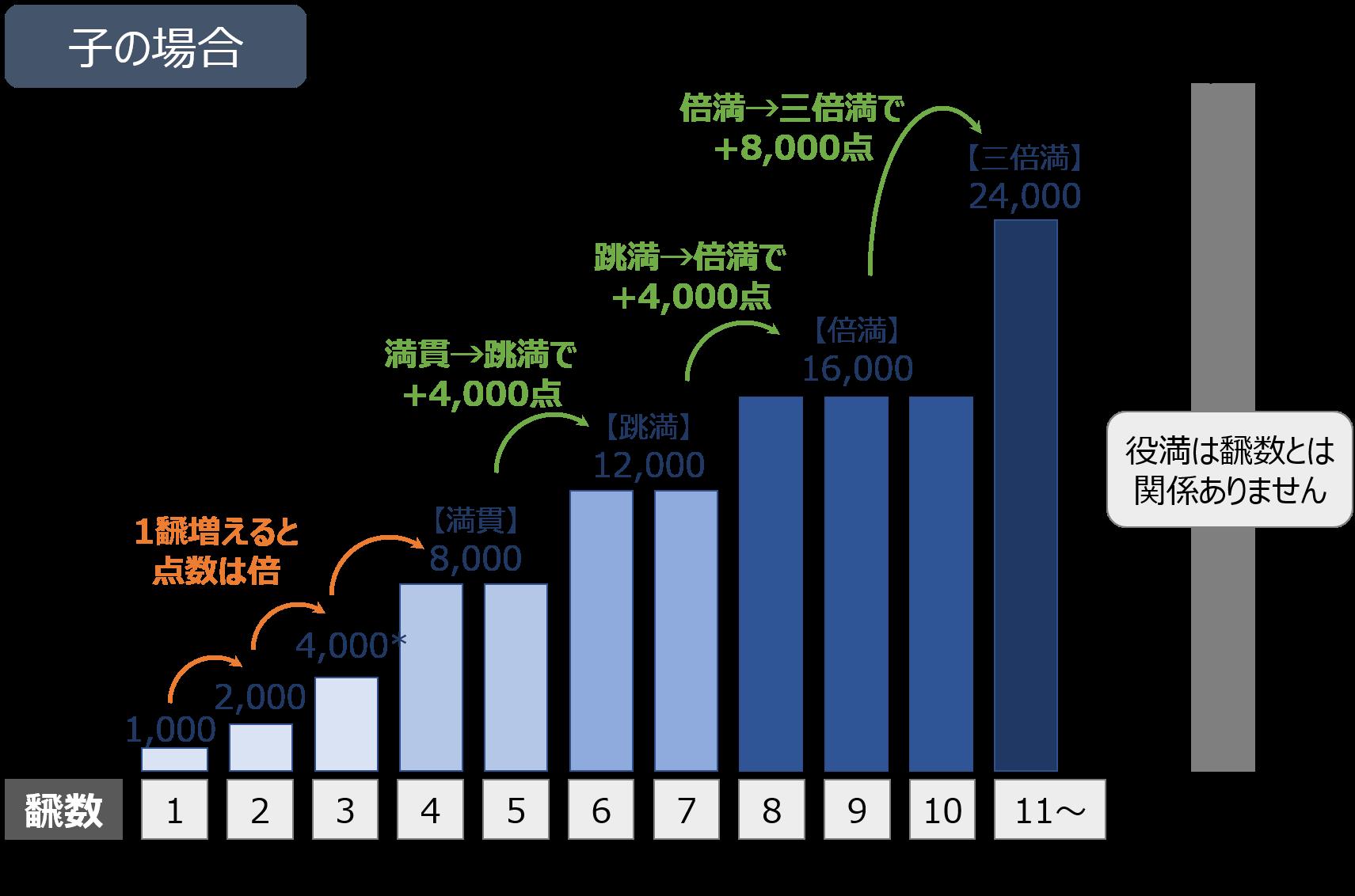 飜数と点数の関係【子】