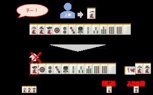 麻雀の喰い替えの説明