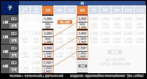 点数表の覚えるコツ_30符と60符の関係