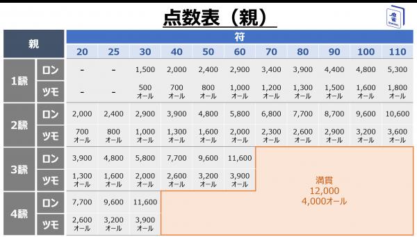 役立つツール_点数表のイメージ画像